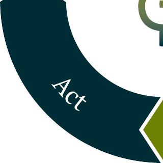 PW_Angebot-PDCA-Zyklus-Act